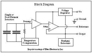 Pusat ilmu pengetahuan berbagi ilmu pengetahuan laman 7 diagram blok prinsip kerja sensor panas pyroelectric detektor eltec e442 3 ccuart Choice Image
